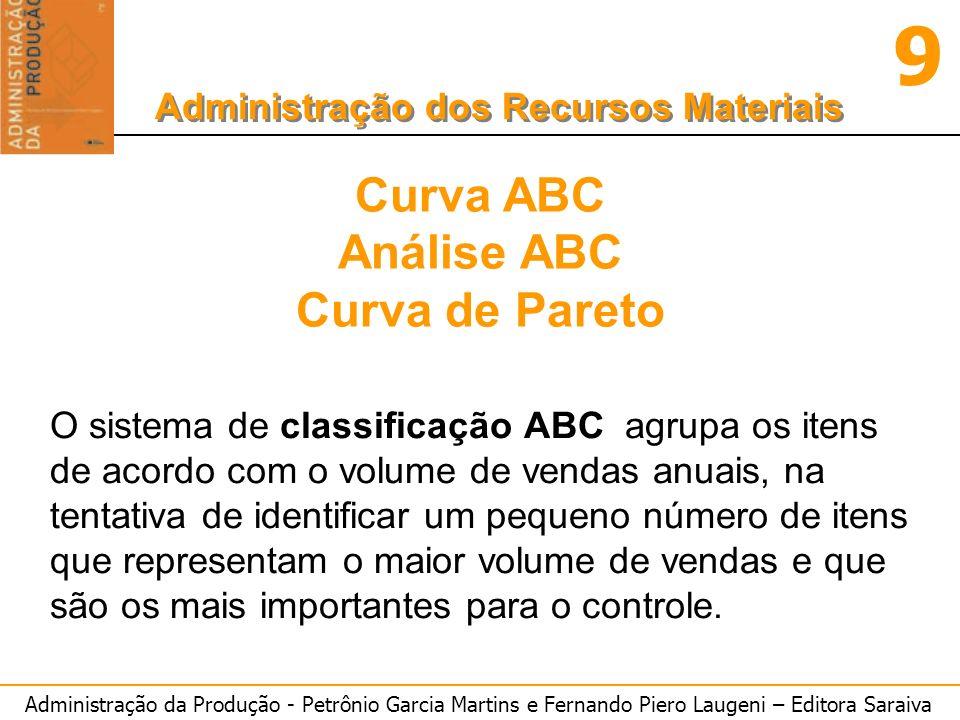Curva ABC Análise ABC Curva de Pareto
