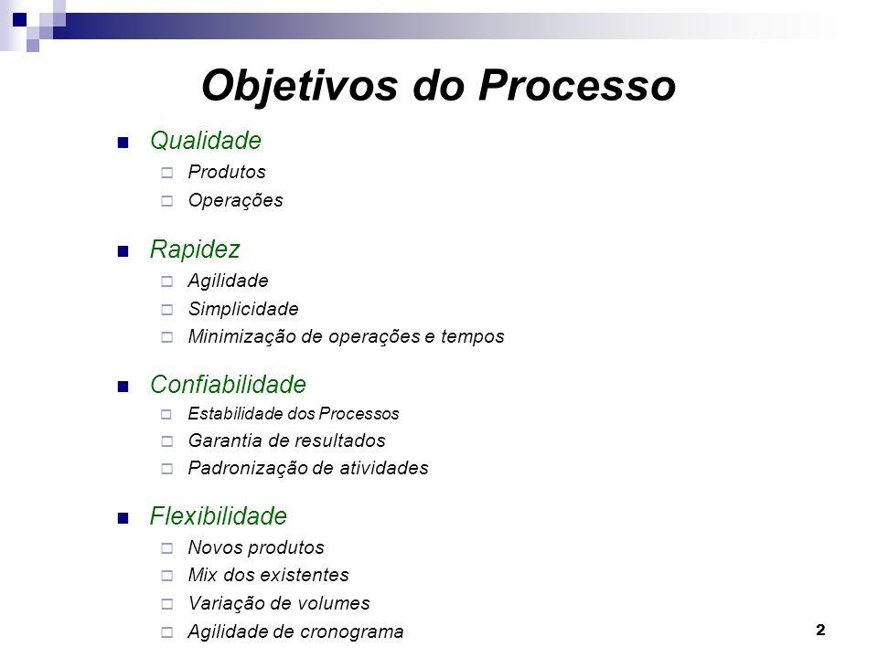 Objetivos do Processo Qualidade Rapidez Confiabilidade Flexibilidade