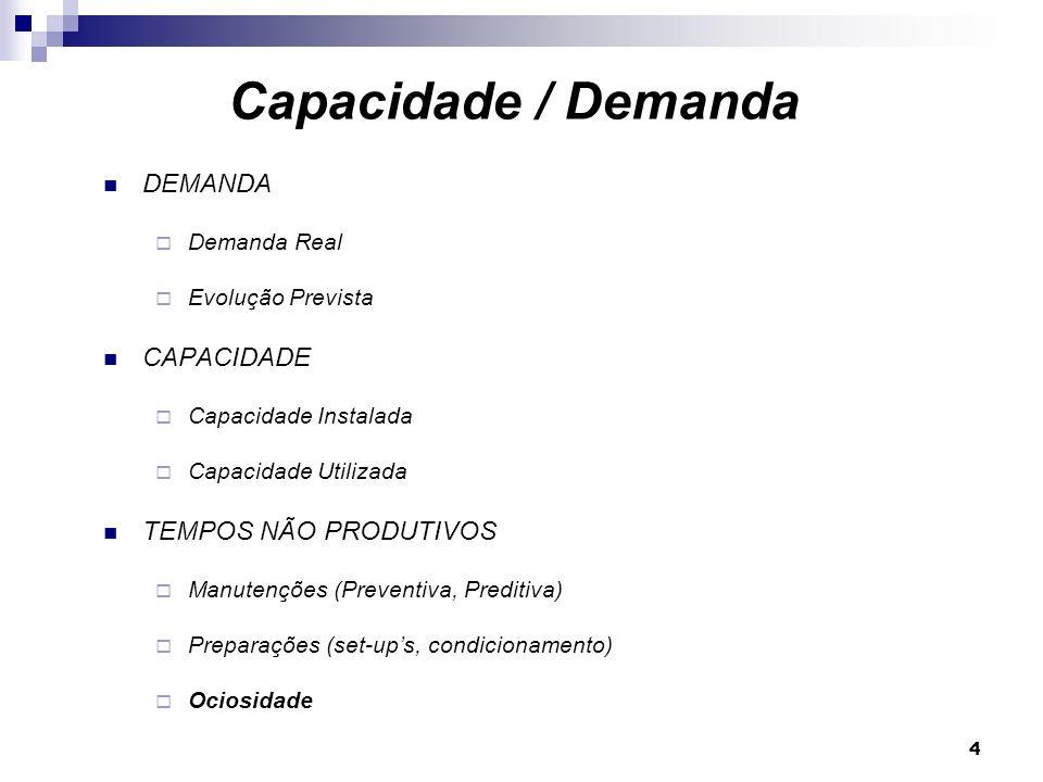 Capacidade / Demanda DEMANDA CAPACIDADE TEMPOS NÃO PRODUTIVOS