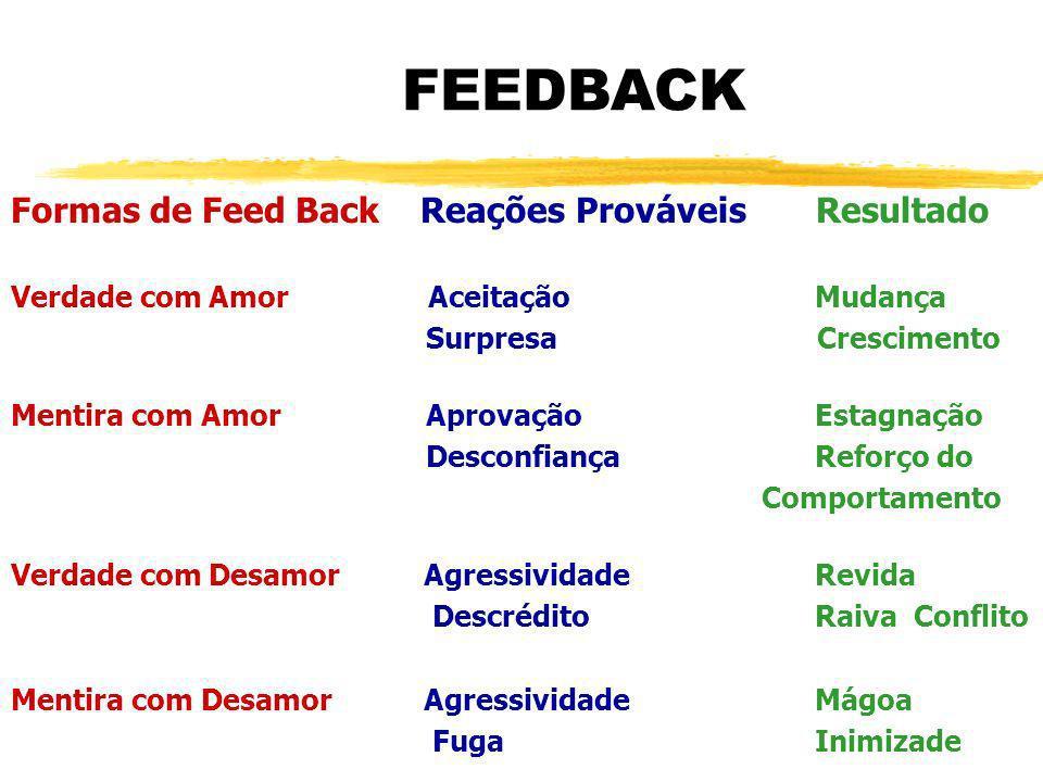 FEEDBACK Formas de Feed Back Reações Prováveis Resultado