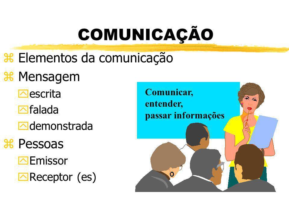 COMUNICAÇÃO Elementos da comunicação Mensagem Pessoas escrita falada