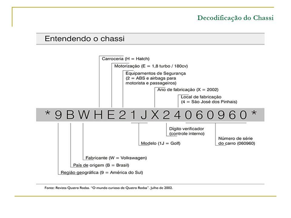 Decodificação do Chassi