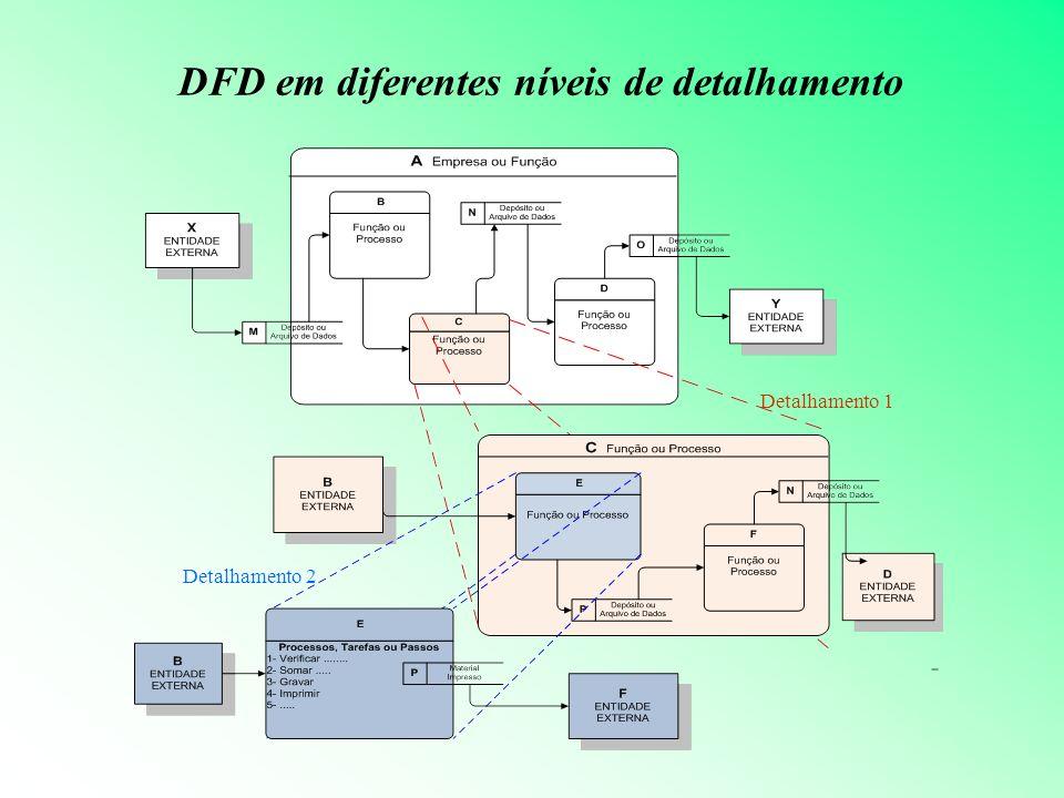 DFD em diferentes níveis de detalhamento