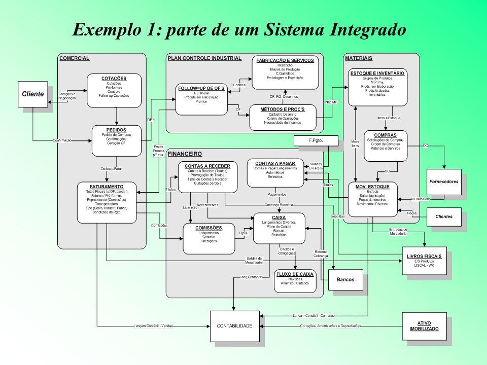 Exemplo 1: parte de um Sistema Integrado