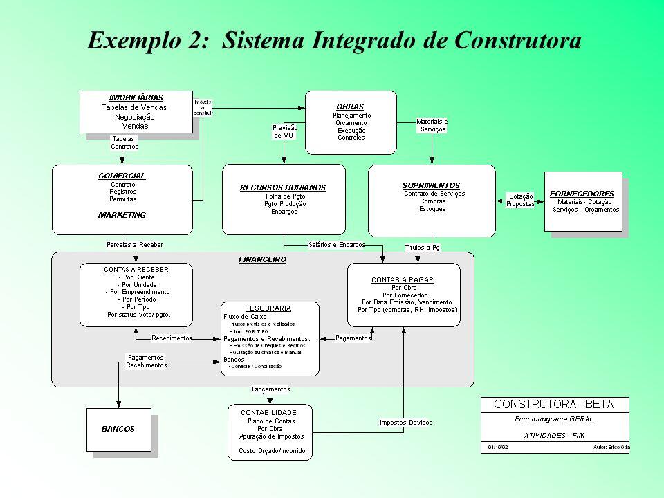 Exemplo 2: Sistema Integrado de Construtora
