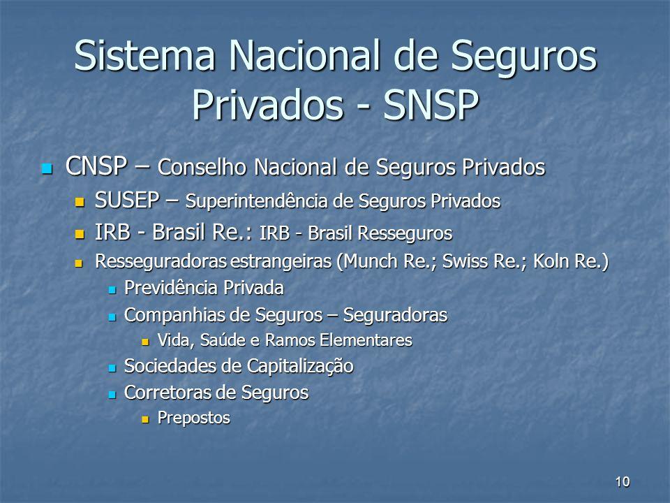 Sistema Nacional de Seguros Privados - SNSP
