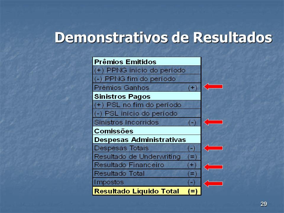 Demonstrativos de Resultados