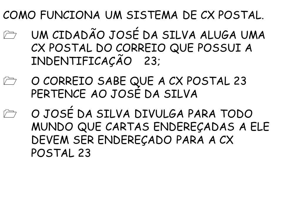 COMO FUNCIONA UM SISTEMA DE CX POSTAL.