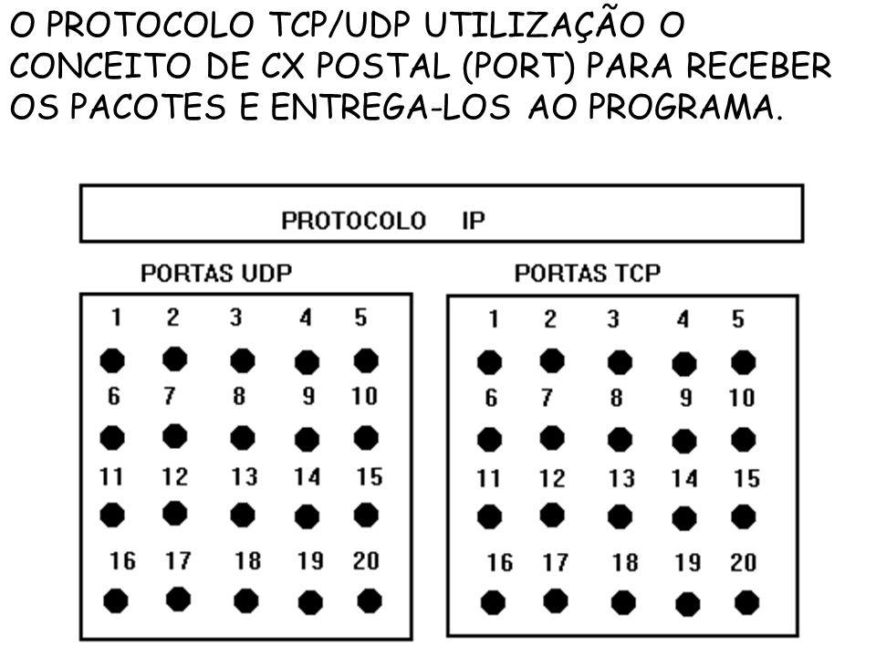 O PROTOCOLO TCP/UDP UTILIZAÇÃO O CONCEITO DE CX POSTAL (PORT) PARA RECEBER OS PACOTES E ENTREGA-LOS AO PROGRAMA.