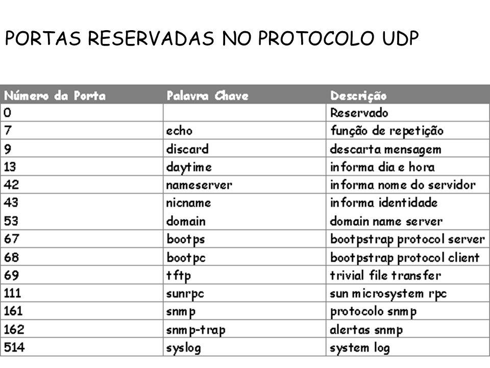 PORTAS RESERVADAS NO PROTOCOLO UDP