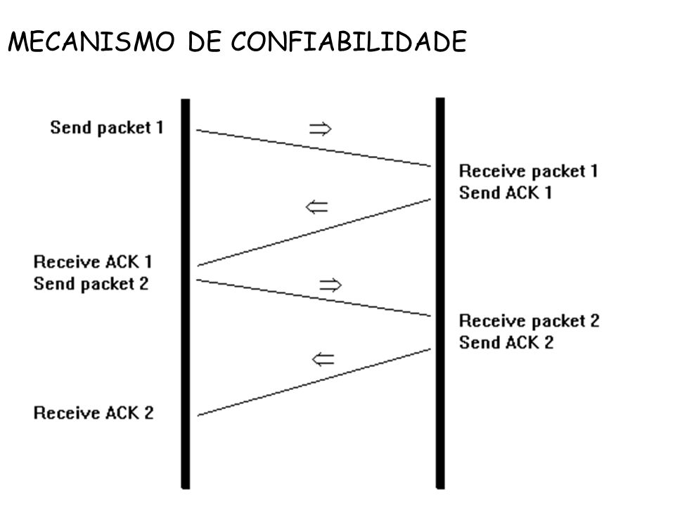 MECANISMO DE CONFIABILIDADE