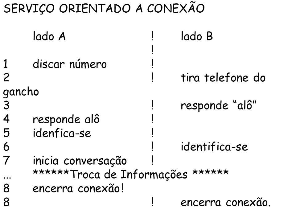SERVIÇO ORIENTADO A CONEXÃO