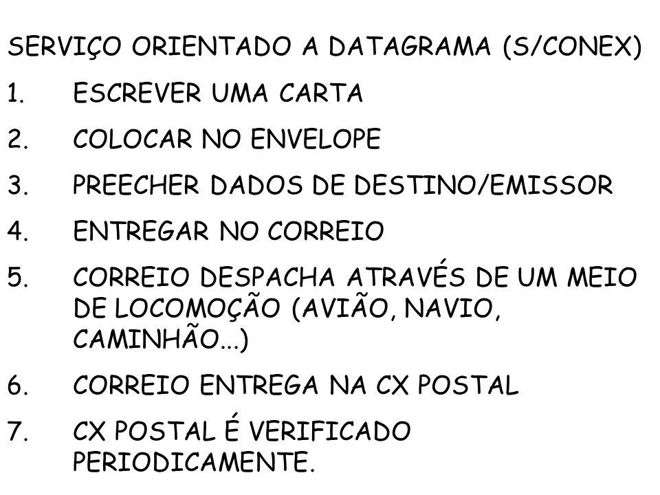 SERVIÇO ORIENTADO A DATAGRAMA (S/CONEX)