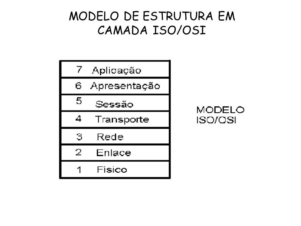 MODELO DE ESTRUTURA EM CAMADA ISO/OSI