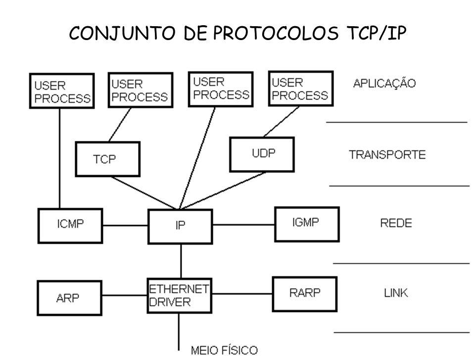 CONJUNTO DE PROTOCOLOS TCP/IP