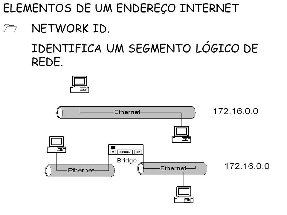 ELEMENTOS DE UM ENDEREÇO INTERNET