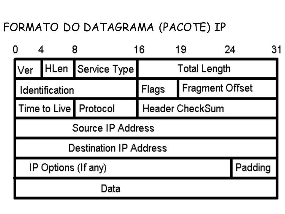FORMATO DO DATAGRAMA (PACOTE) IP