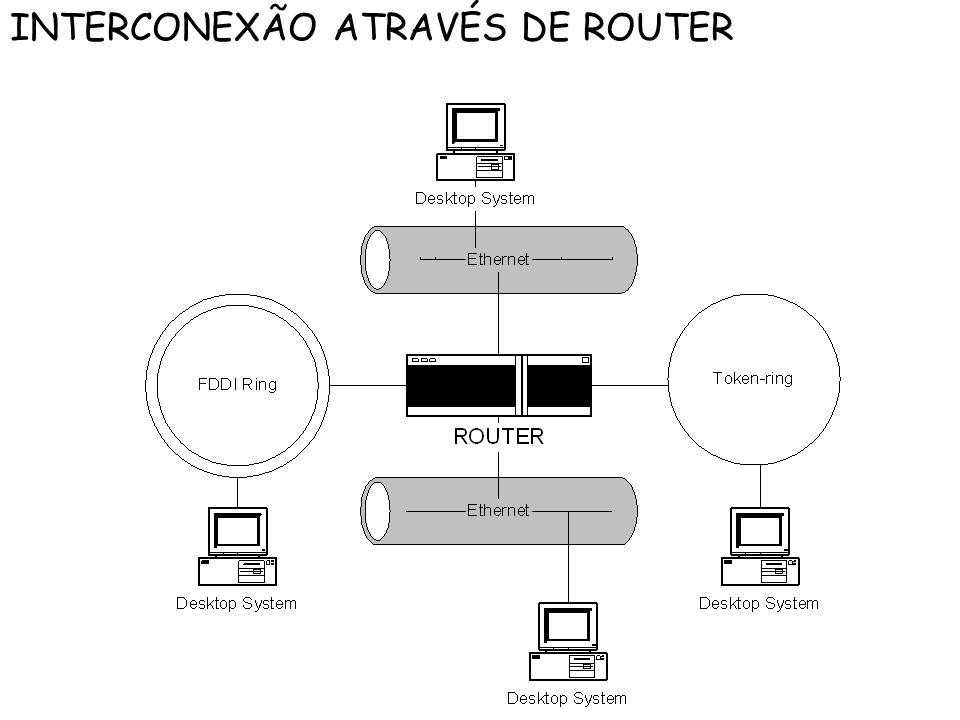 INTERCONEXÃO ATRAVÉS DE ROUTER