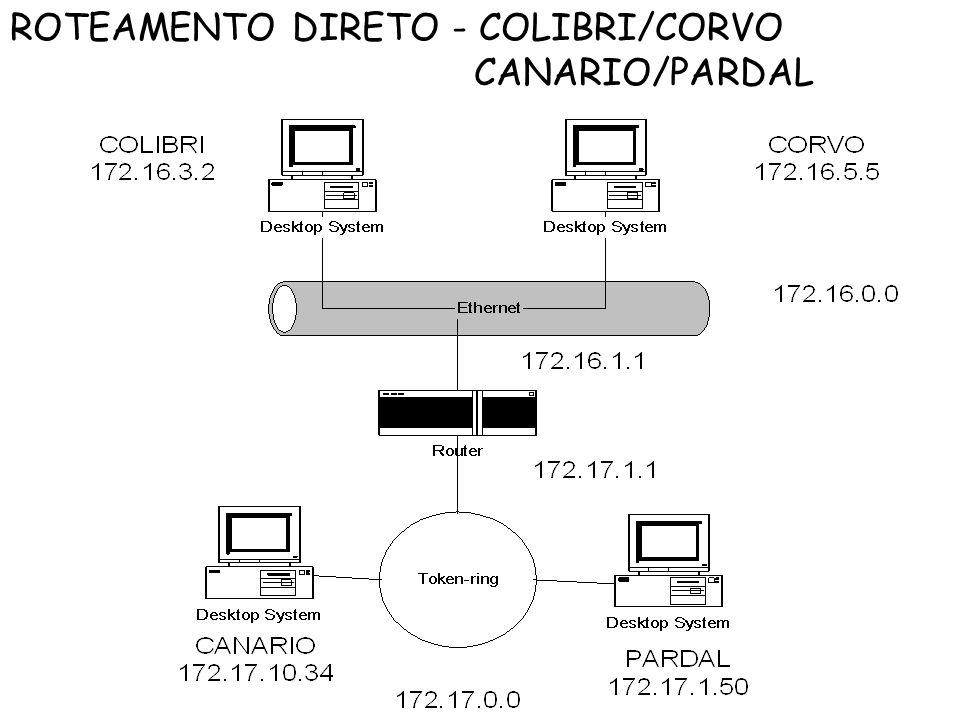 ROTEAMENTO DIRETO - COLIBRI/CORVO CANARIO/PARDAL