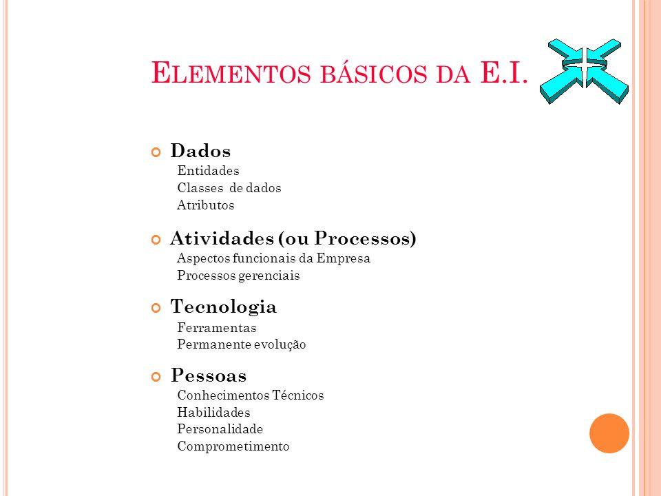 Elementos básicos da E.I.