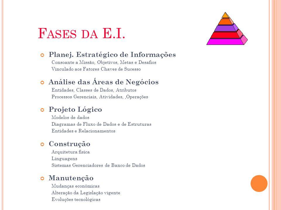 Fases da E.I. Planej. Estratégico de Informações