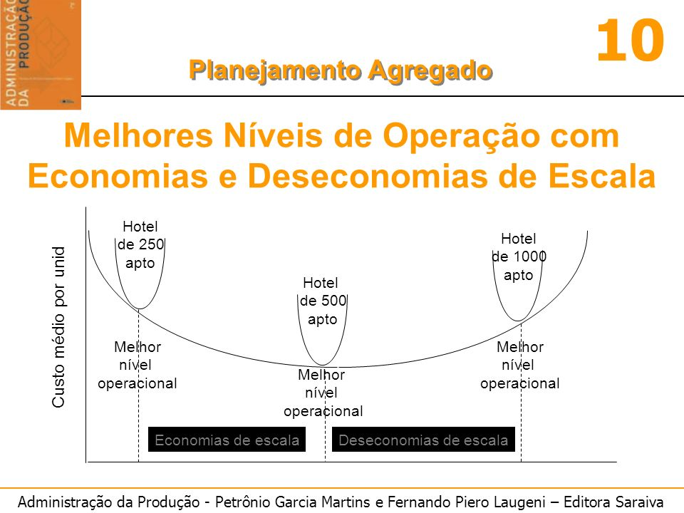 Melhores Níveis de Operação com Economias e Deseconomias de Escala