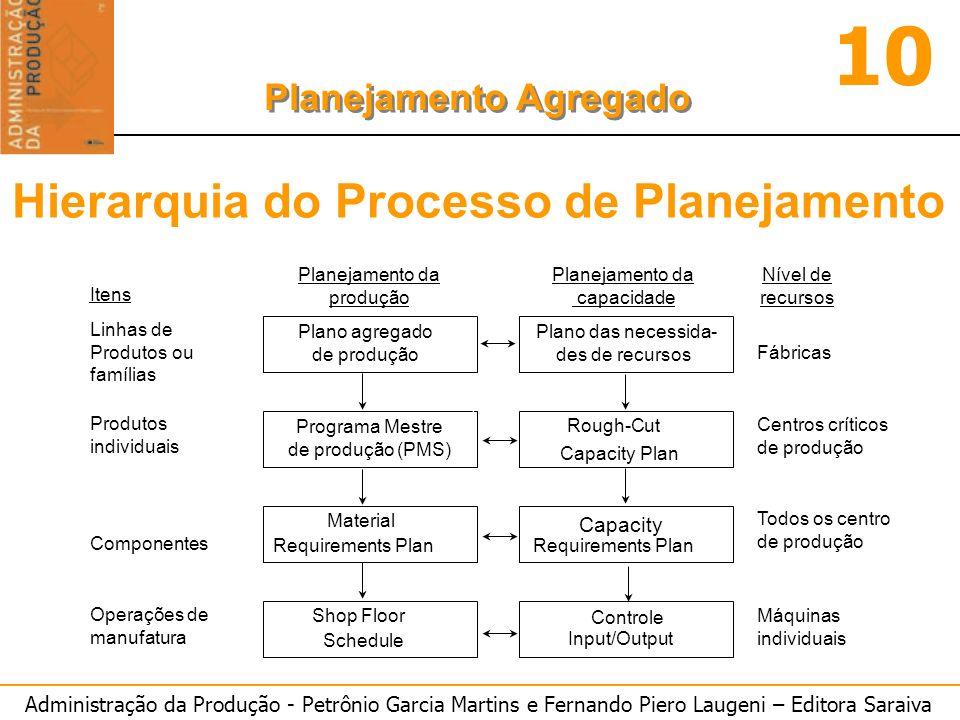 Hierarquia do Processo de Planejamento