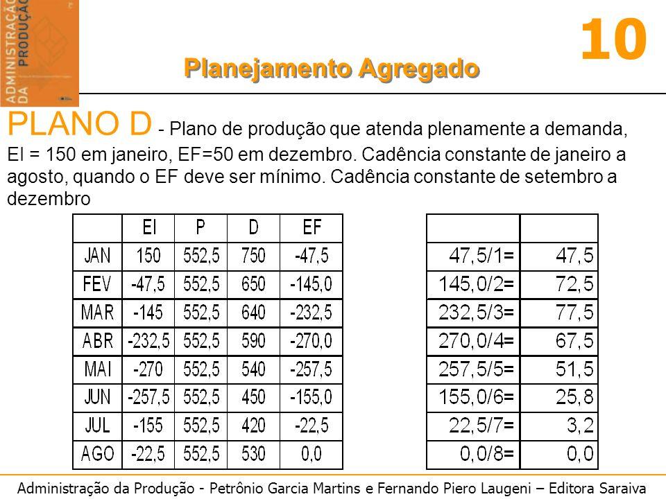PLANO D - Plano de produção que atenda plenamente a demanda,
