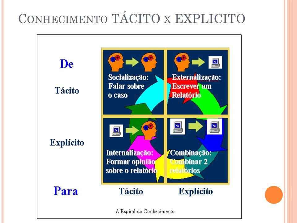 Conhecimento TÁCITO x EXPLICITO