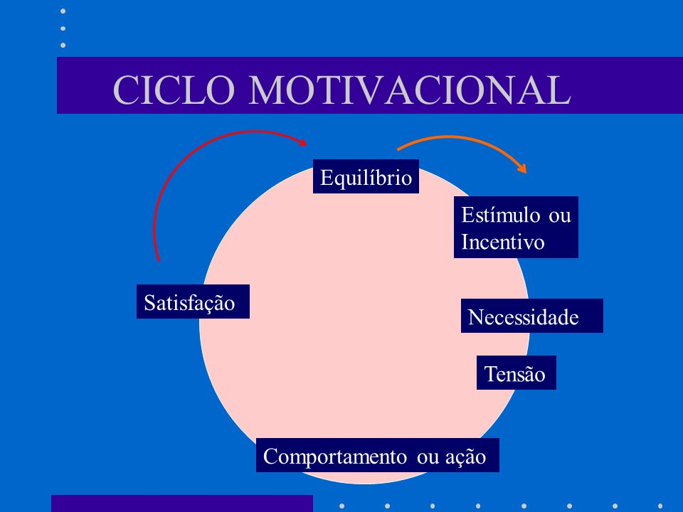 CICLO MOTIVACIONAL Equilíbrio Estímulo ou Incentivo Satisfação