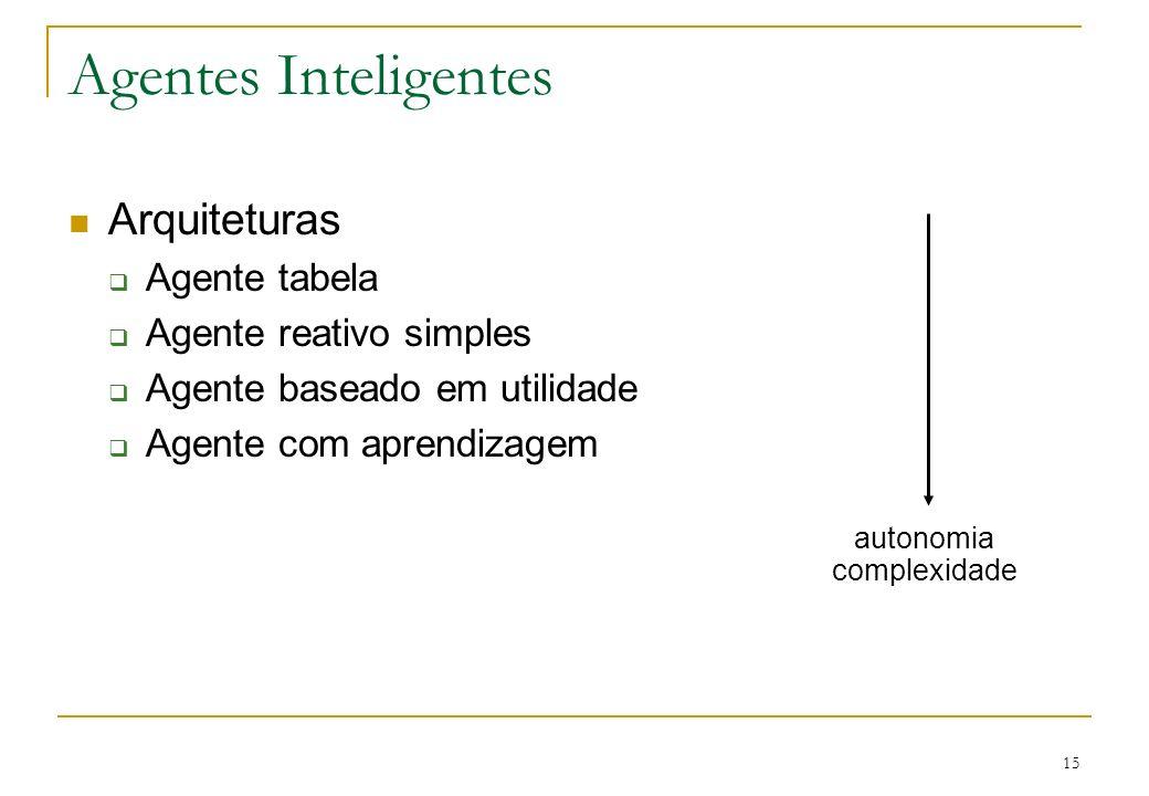 Agentes Inteligentes Arquiteturas Agente tabela Agente reativo simples