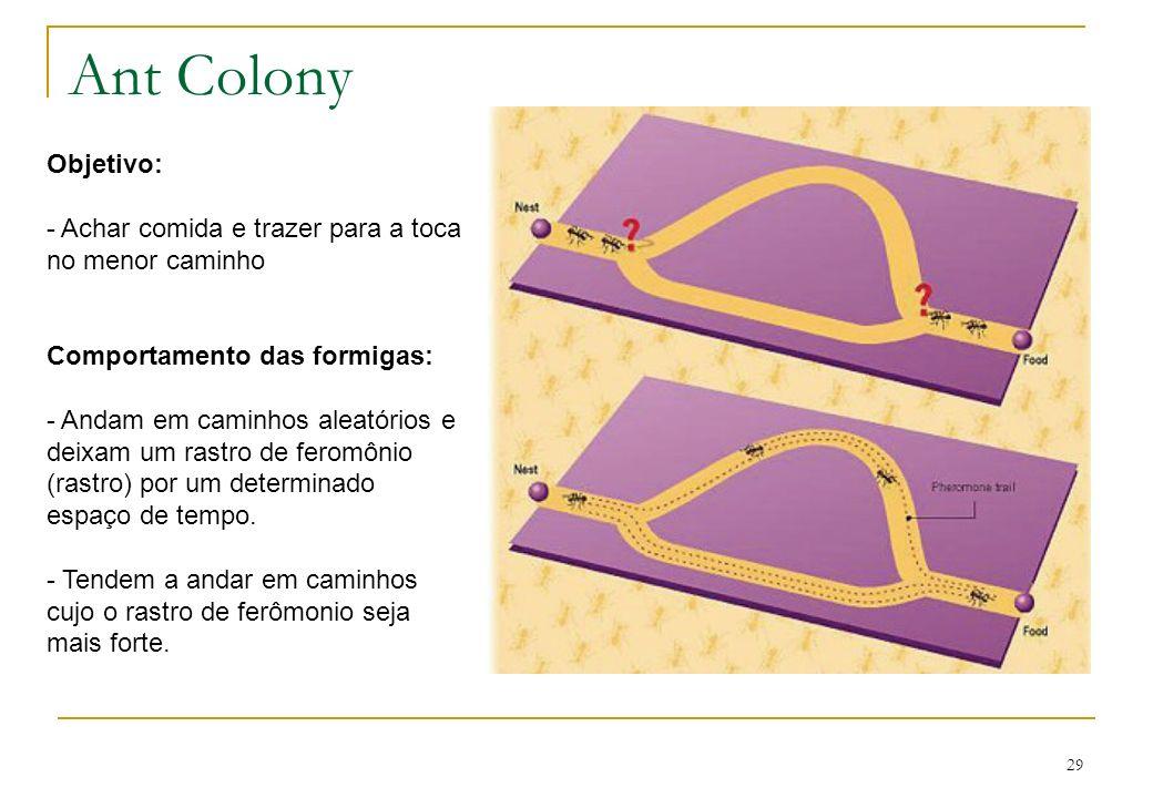 Ant Colony Objetivo: - Achar comida e trazer para a toca no menor caminho. Comportamento das formigas:
