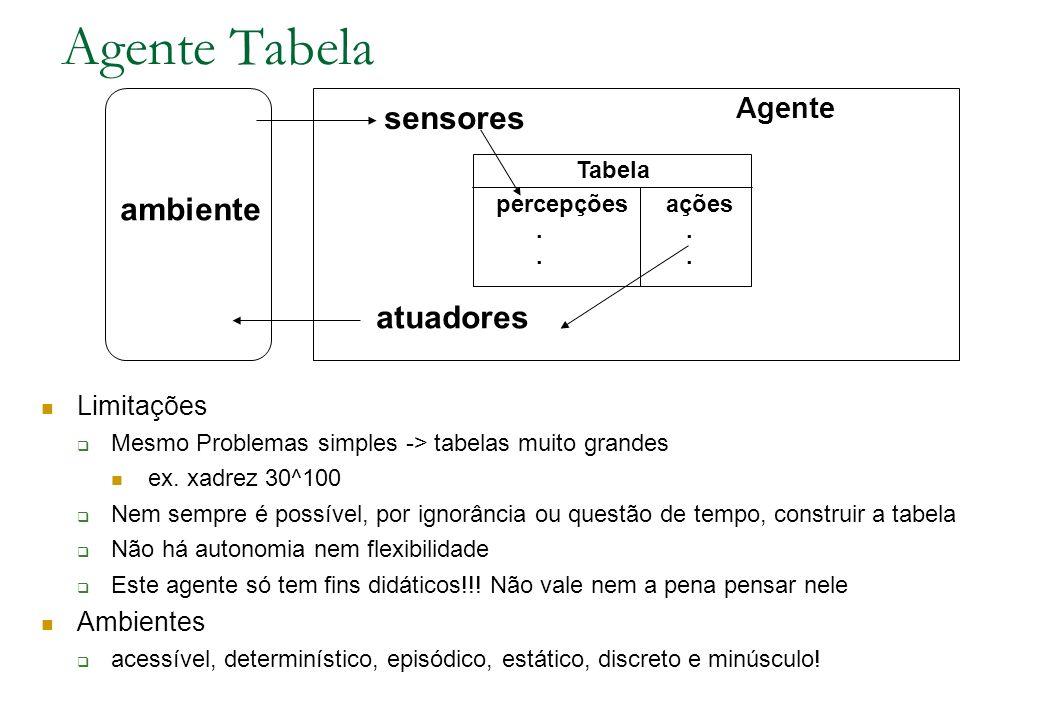Agente Tabela sensores ambiente atuadores Agente Limitações Ambientes