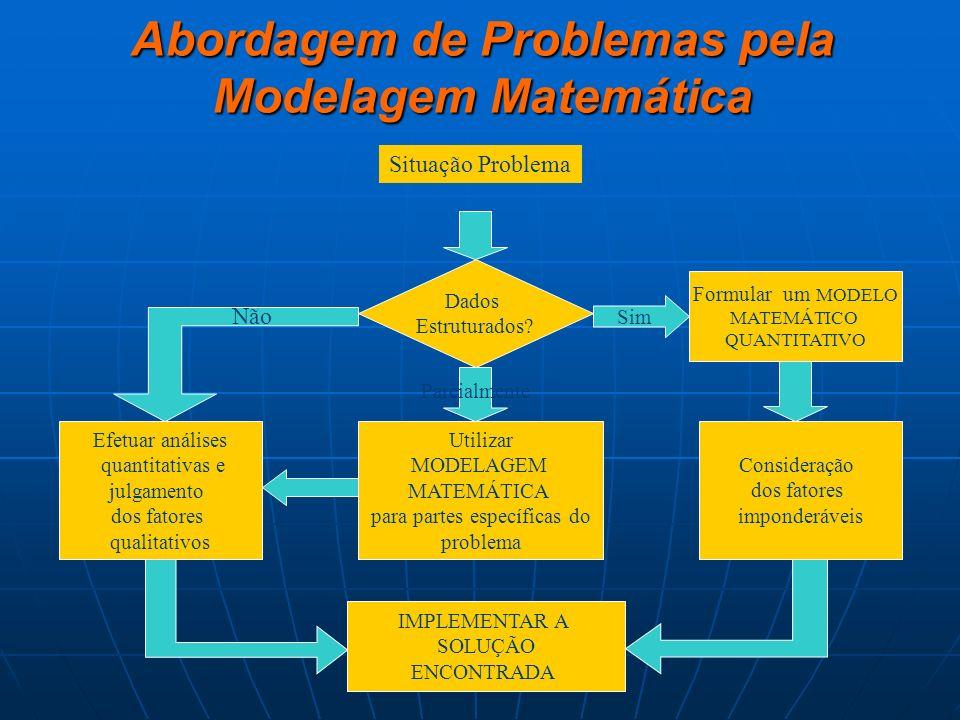Abordagem de Problemas pela Modelagem Matemática