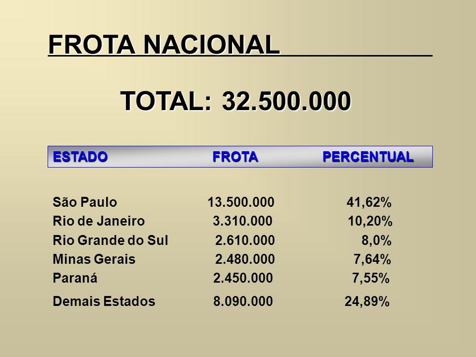 FROTA NACIONAL TOTAL: 32.500.000 ESTADO FROTA PERCENTUAL