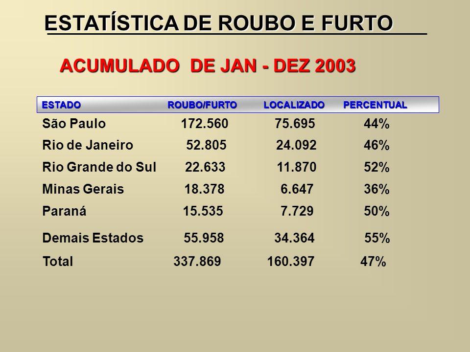 ESTATÍSTICA DE ROUBO E FURTO