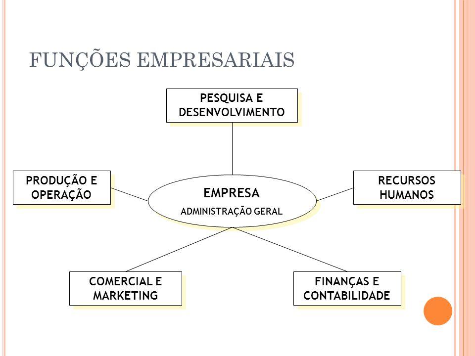 PESQUISA E DESENVOLVIMENTO FINANÇAS E CONTABILIDADE