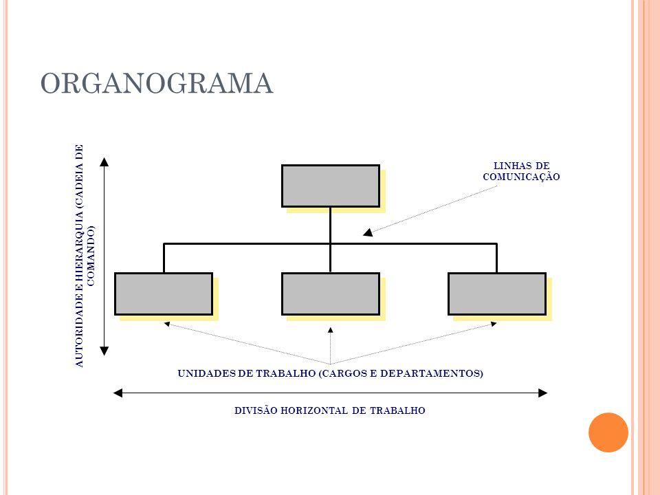 ORGANOGRAMA LINHAS DE COMUNICAÇÃO