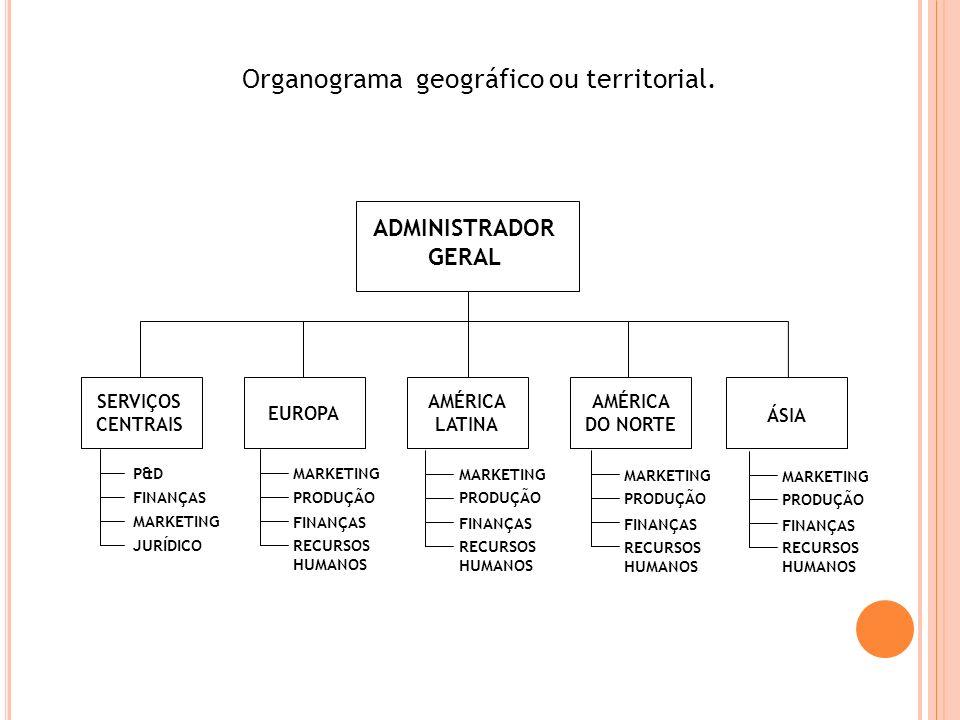 Organograma geográfico ou territorial.