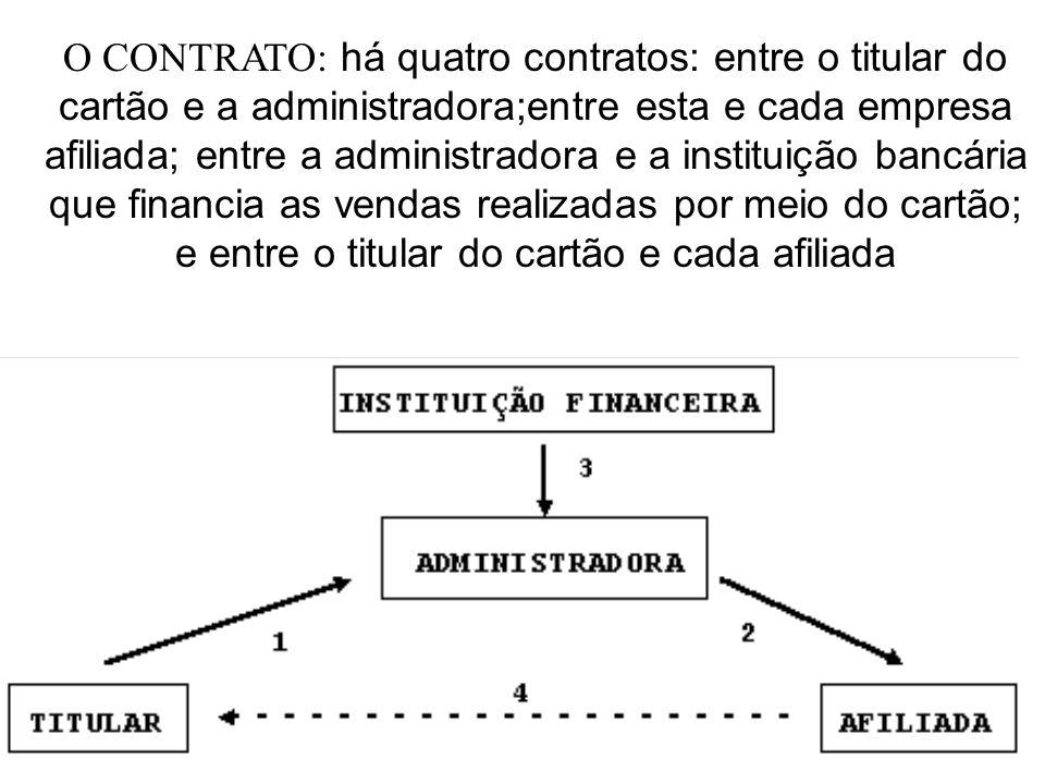 O CONTRATO: há quatro contratos: entre o titular do cartão e a administradora;entre esta e cada empresa afiliada; entre a administradora e a instituição bancária que financia as vendas realizadas por meio do cartão; e entre o titular do cartão e cada afiliada