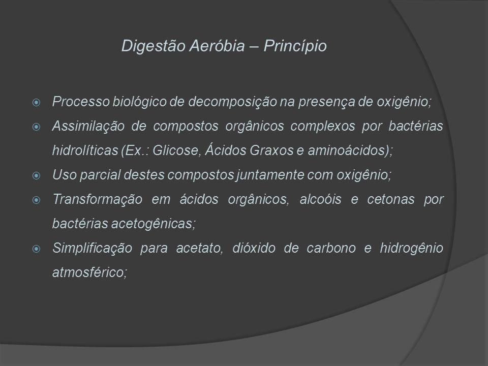 Digestão Aeróbia – Princípio