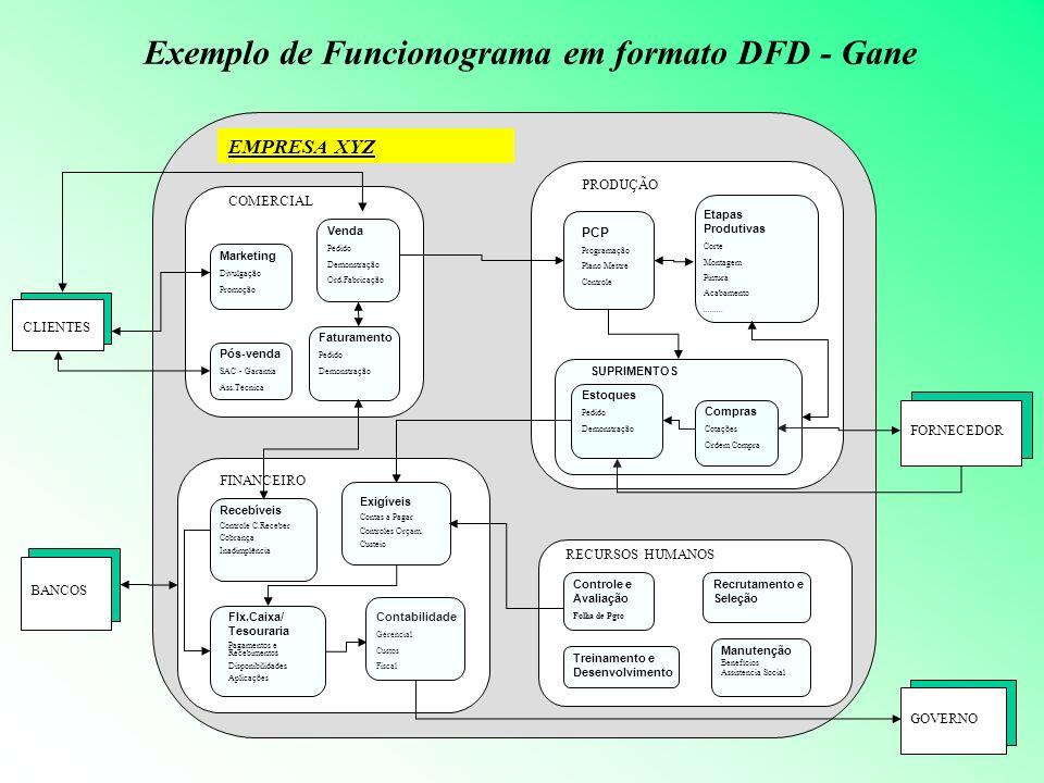 Exemplo de Funcionograma em formato DFD - Gane