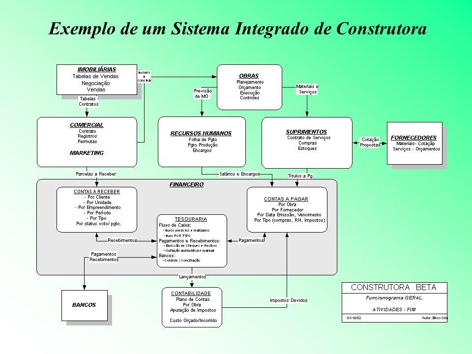 Exemplo de um Sistema Integrado de Construtora