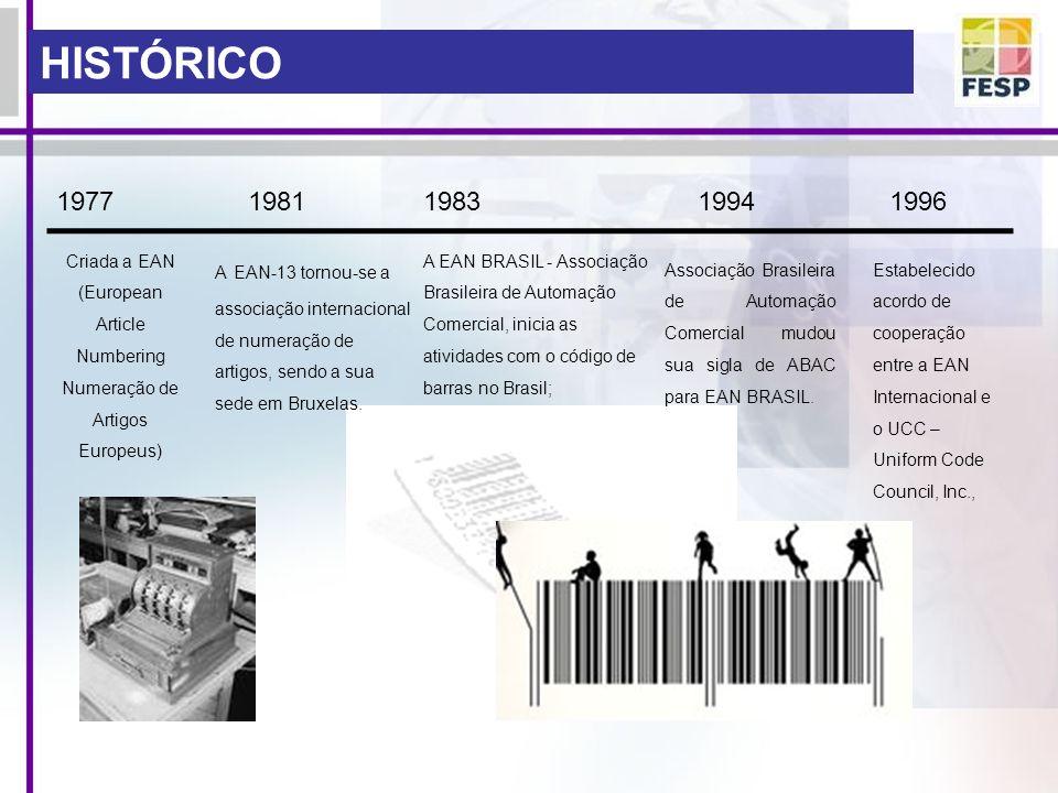 HISTÓRICO 1977. 1981. 1983. 1994. 1996. Criada a EAN (European Article Numbering Numeração de Artigos Europeus)