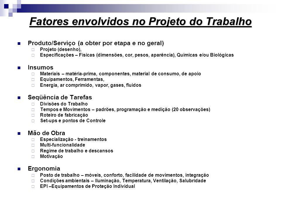 Fatores envolvidos no Projeto do Trabalho