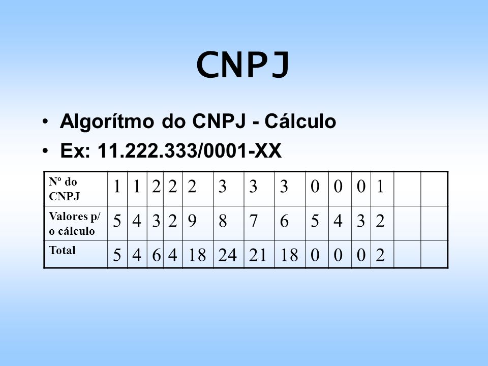 CNPJ Algorítmo do CNPJ - Cálculo Ex: 11.222.333/0001-XX 1 2 3 5 4 9 8