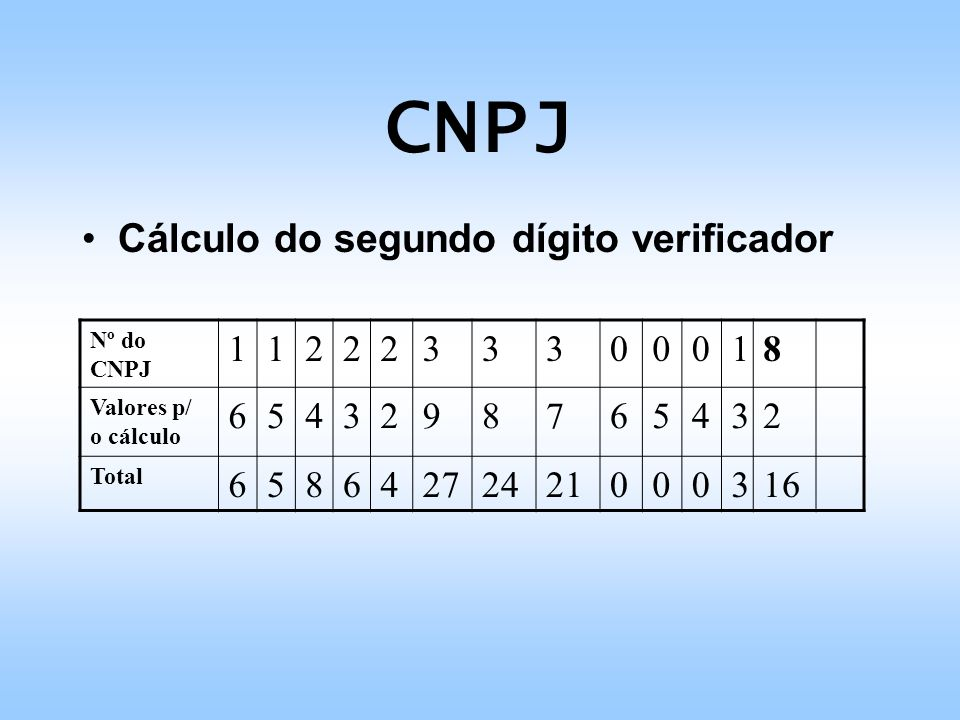 CNPJ Cálculo do segundo dígito verificador 1 2 3 8 6 5 4 9 7 27 24 21
