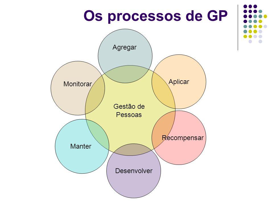Os processos de GP Agregar Aplicar Monitorar Gestão de Pessoas