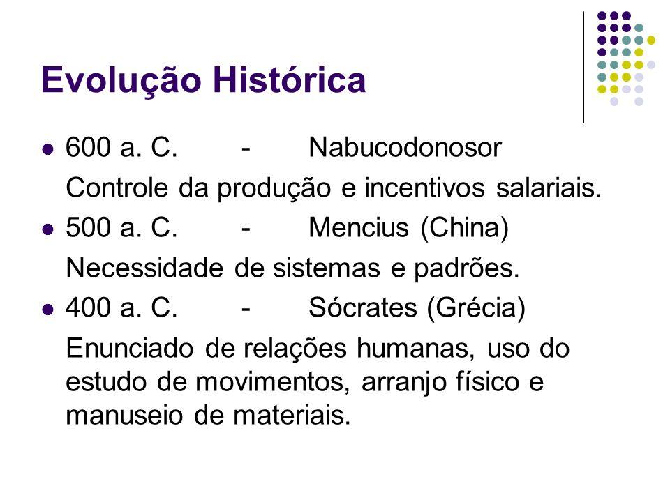 Evolução Histórica 600 a. C. - Nabucodonosor