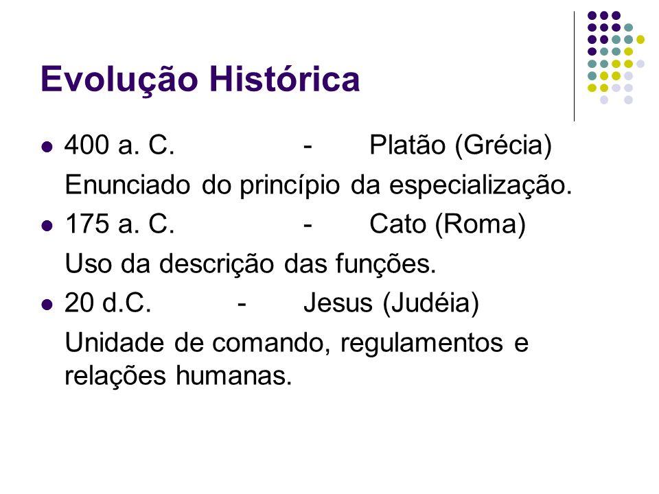 Evolução Histórica 400 a. C. - Platão (Grécia)